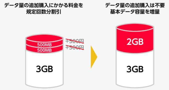 データ増量提供方法の変更